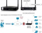 Obrázok produktu Cisco RV110W, router, firewall