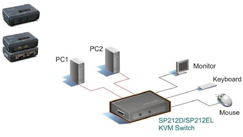 Micronet KVM prepínač - SP212D